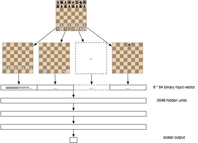 Deep learning for… chess · Erik Bernhardsson