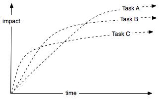 time impact 2 copy