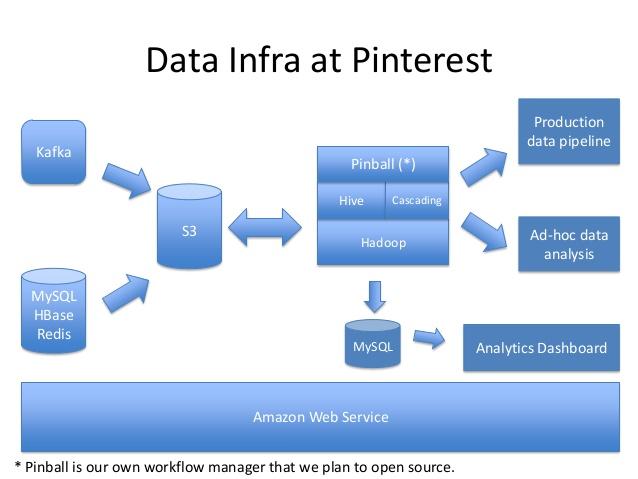 powering-interactive-data-analysis-at-pinterest-by-amazon-redshift-3-638