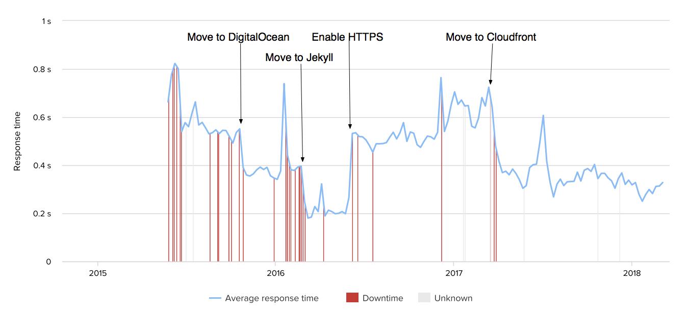 blog latency
