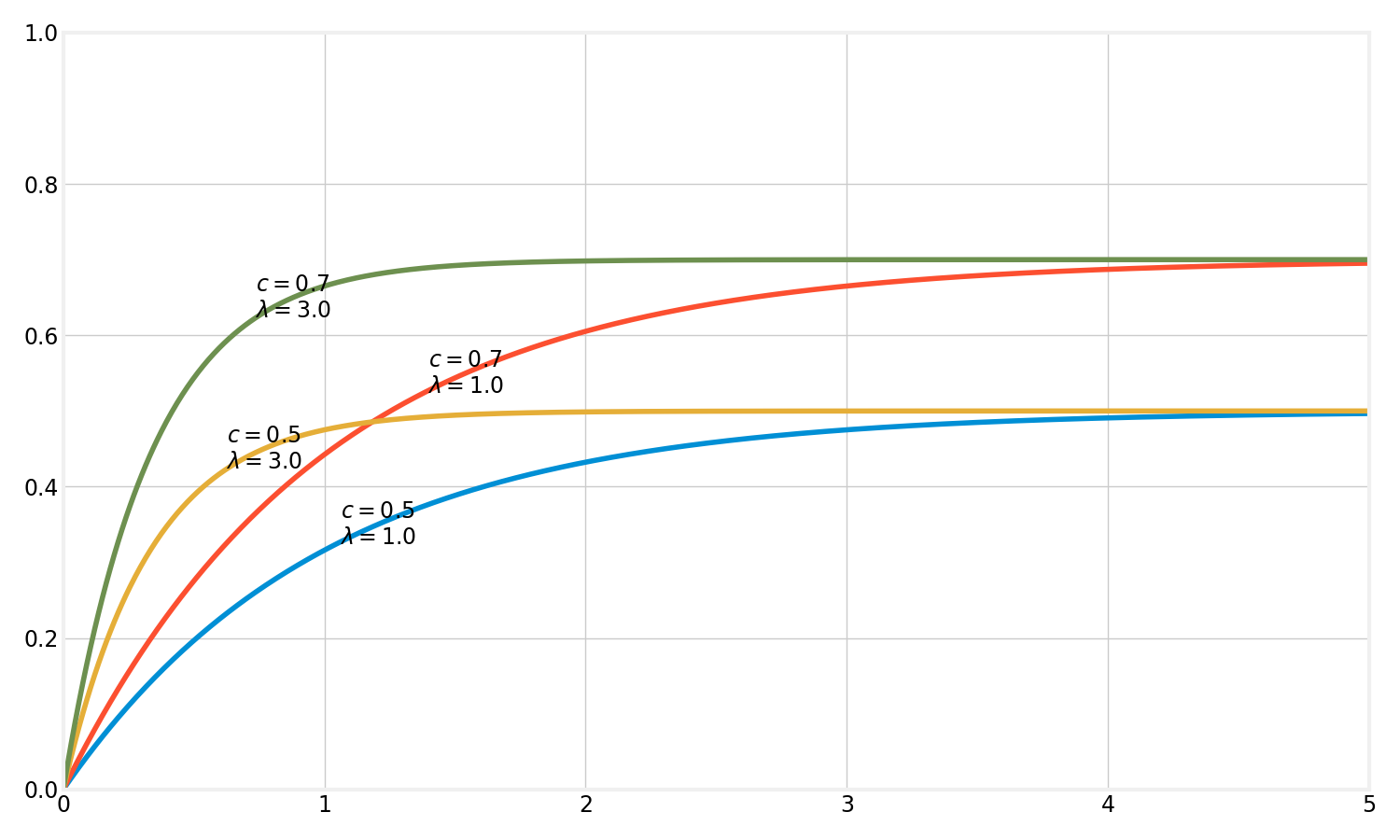 exponential curves