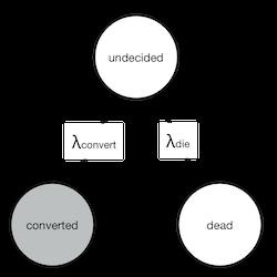 exponential markov chain