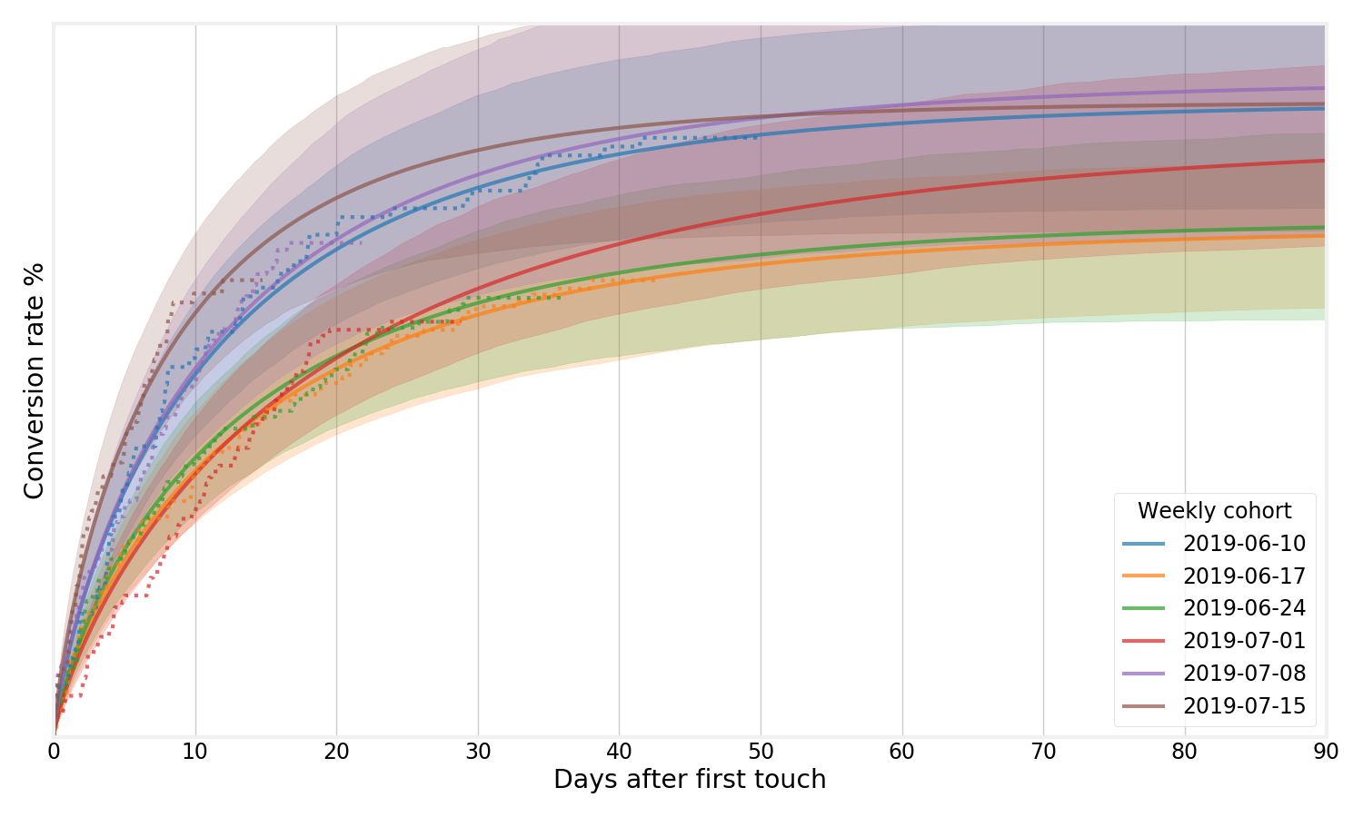 weibull distribution with uncertainty