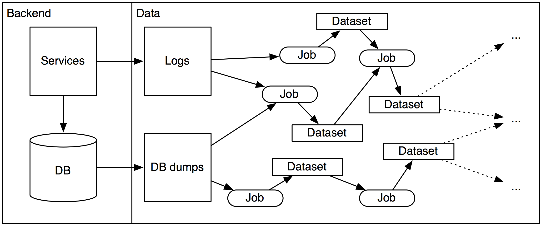 a typical data architecture