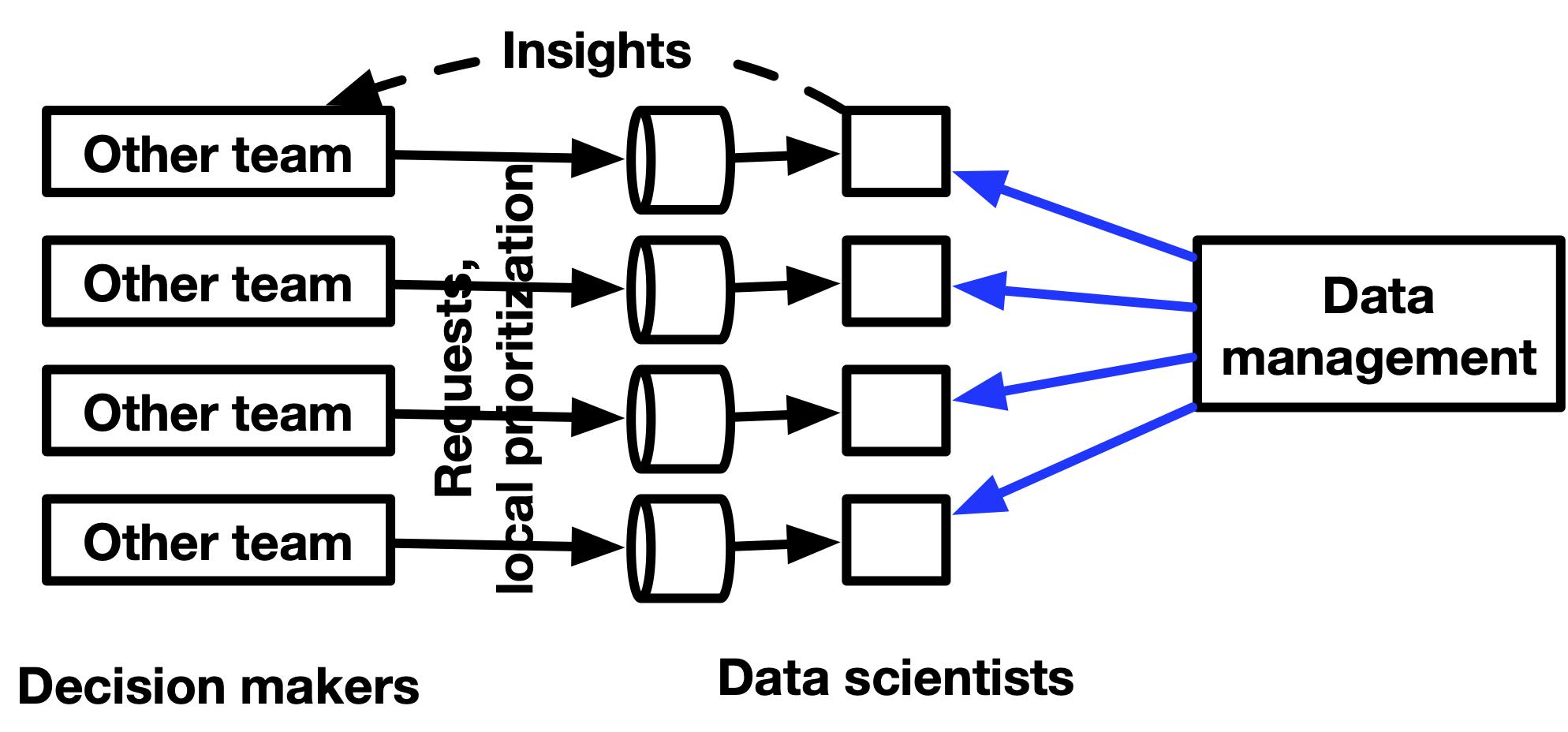 decentralized data org