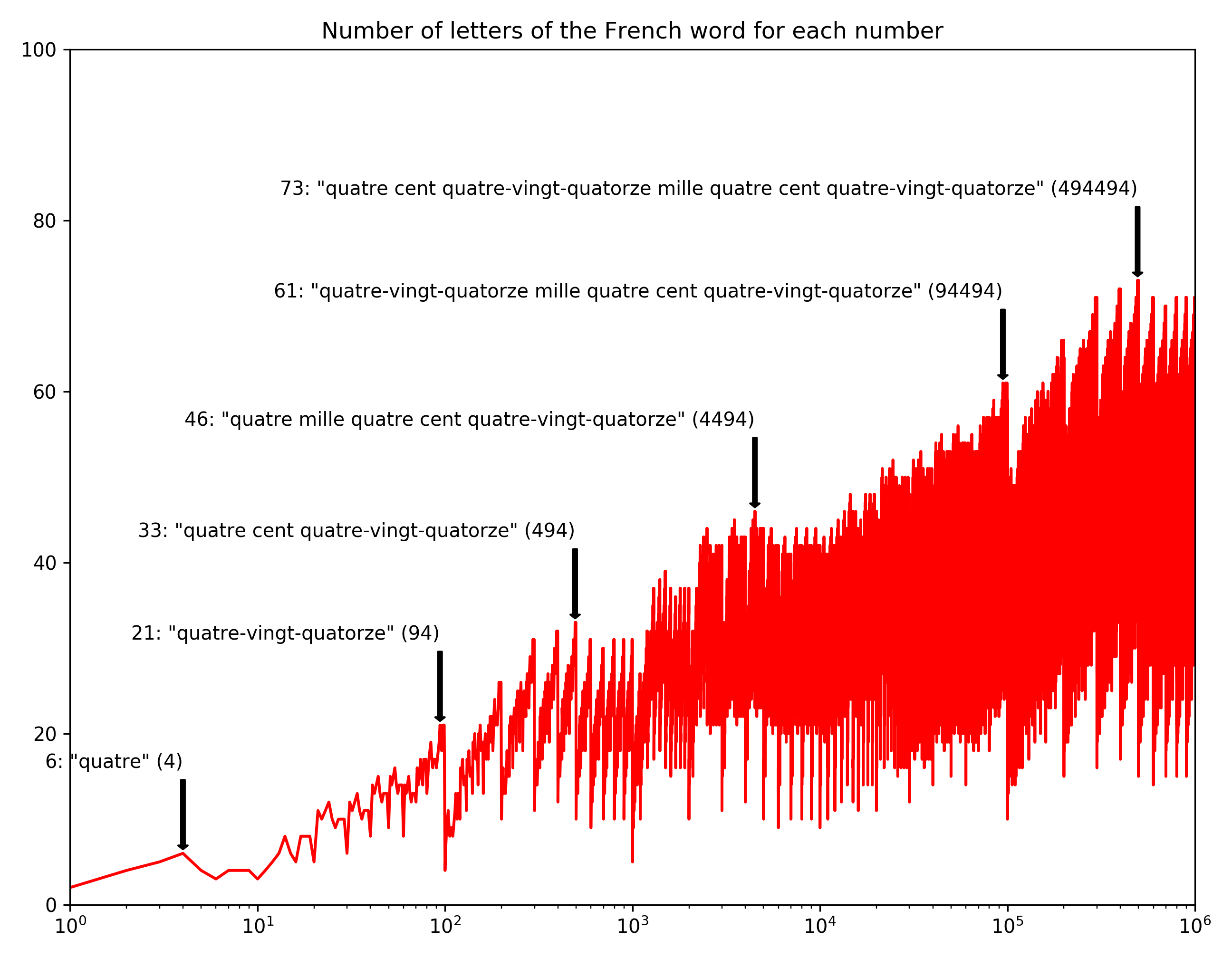 The Number Of Letters In The Word For Each Number Erik Bernhardsson