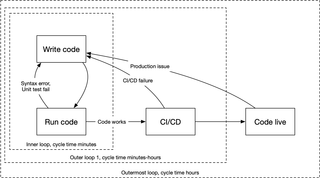 programming loops