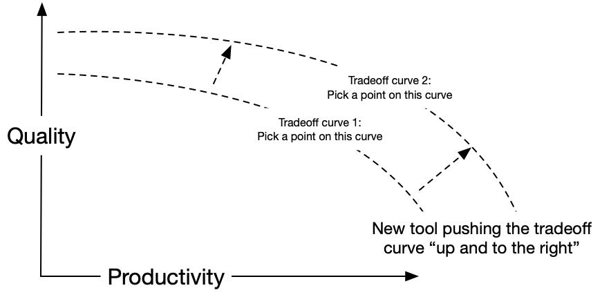 programming tradeoff curve