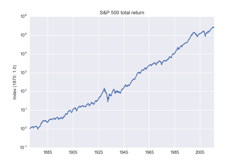 s&p 500 return